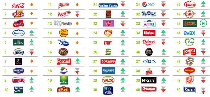 Presencia de las marcas alimentarias en España