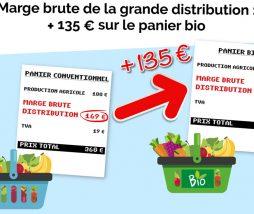 Precio de los alimentos ecológicos en Francia