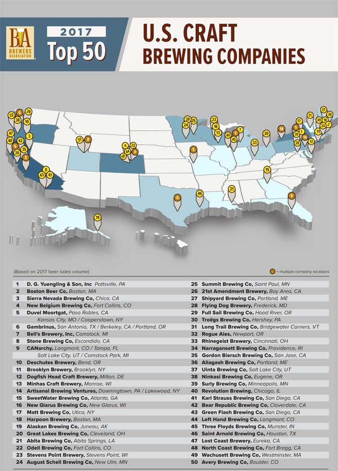 Top 50 Mejores cerveceras USA