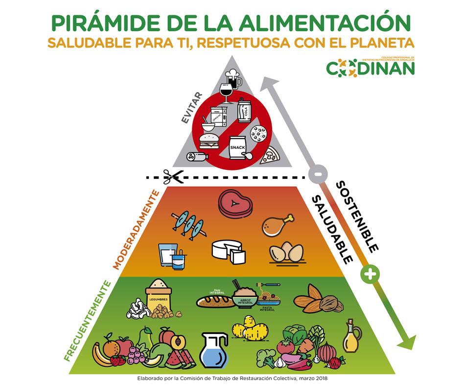 Pirámide De La Alimentación Saludable Y Sostenible