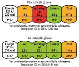 Estudio sobre el etiquetado semáforo en Holanda