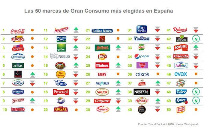 Ranking de marcas en España