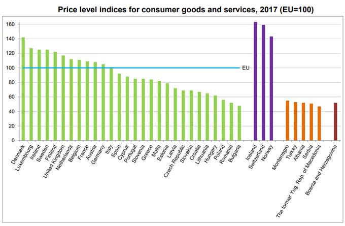 Estudio Eurostat sobre el indice de precios en Europa