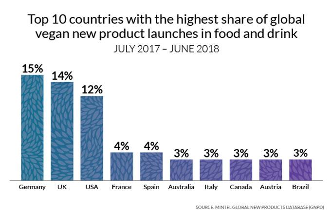 Lanzamientos de productos veganos en el mundo