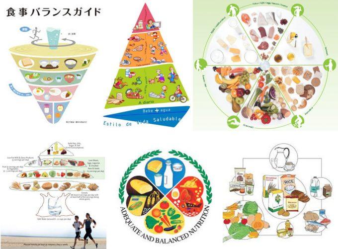 Recomendaciones dietéticas de los diferentes países del mundo