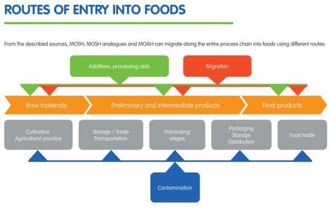 Contaminación de los alimentos por aceites minerales saturados (MOSH)