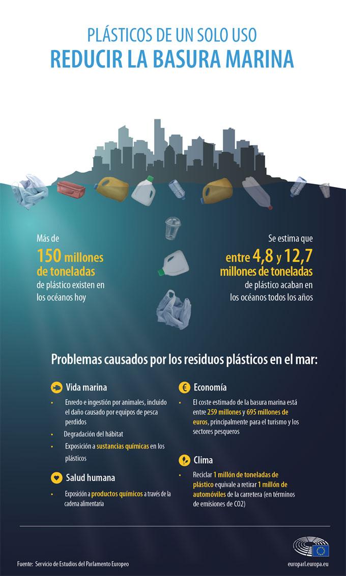 Residuos plásticos, consecuencias para los ecosistemas marinos