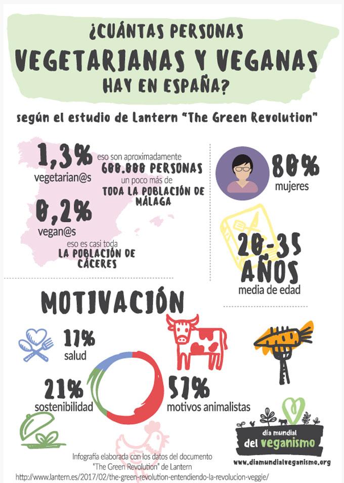 Cifras y datos del veganismo en España