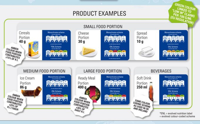 ENL (Etiquetado Nutricional Evolucionado)