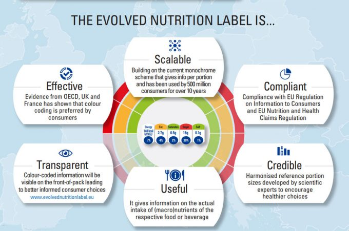 Evolved Nutrition Label Initiative (ENL)