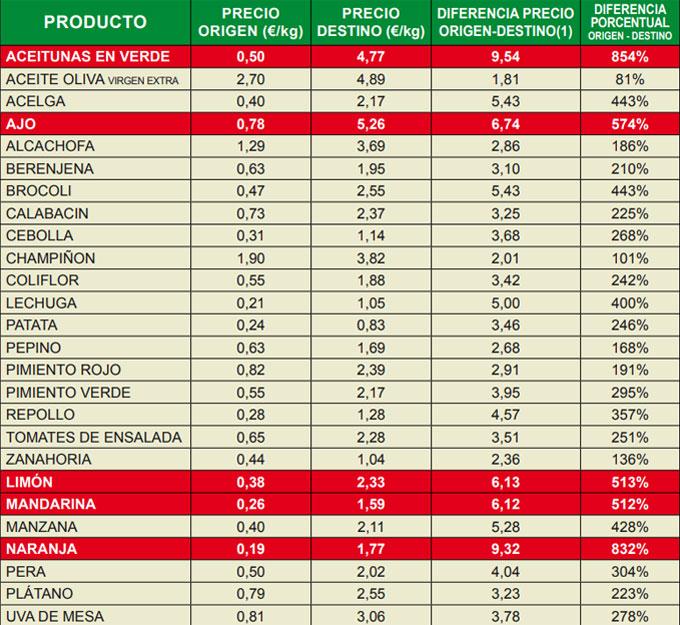Diferencias de precio entre el campo y el mercado
