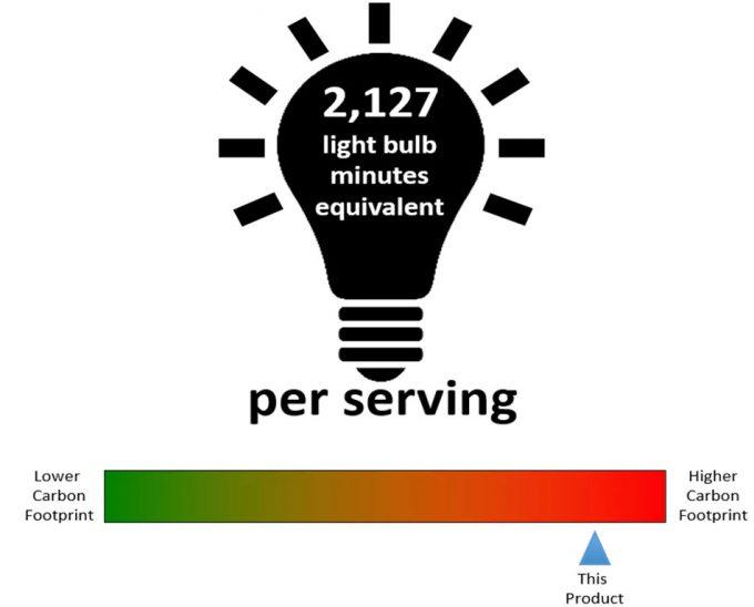 Volumen de gases de efecto invernadero asociados a la producción de alimentos