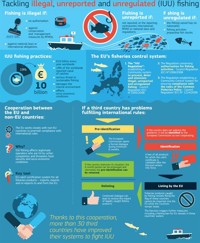 sanciones de la UE sobre la pesca ilegal