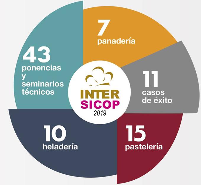 Salón Internacional de Panadería, Pastelería, Heladería y Café