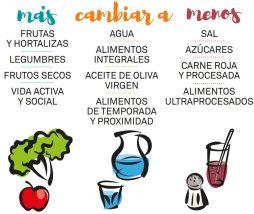 Guía de alimentación de la Generalitat de Catalunya