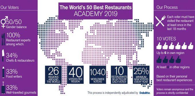 Elección de los 50 Mejores Restaurantes del Mundo
