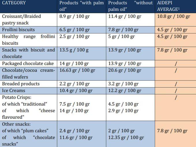 Alternativas al aceite de palma que no son sostenibles