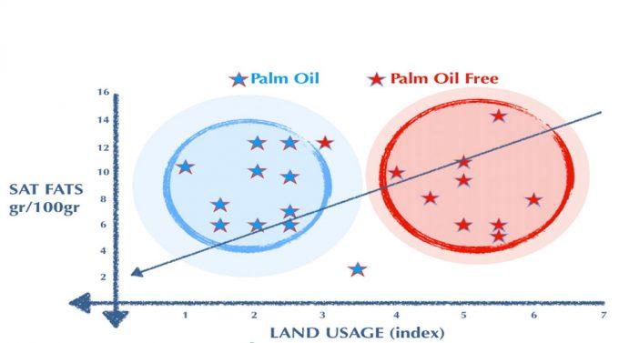 Grasas saturadas en el aceite de palma