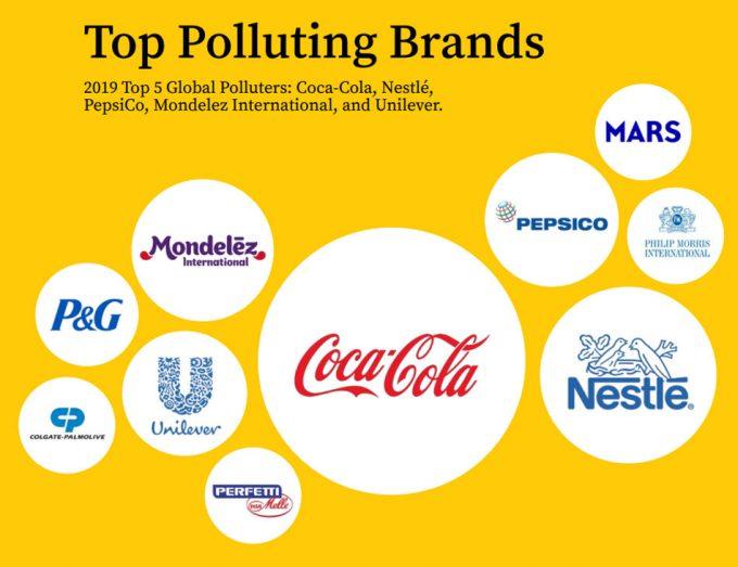 Estudio sobre las compañías que contaminan más con plásticos en el mundo