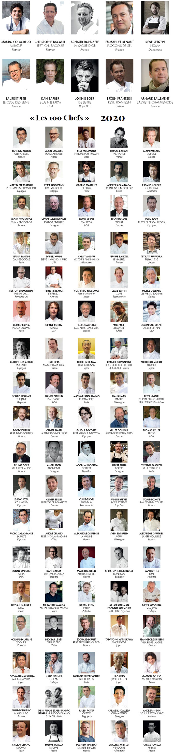 List of World's Best Cooks 2020