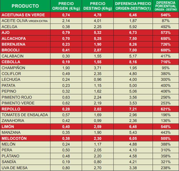 Índice de Precios en Origen y Destino de los Alimentos (IPOD)