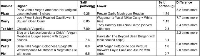 Investigación de Action on Salt