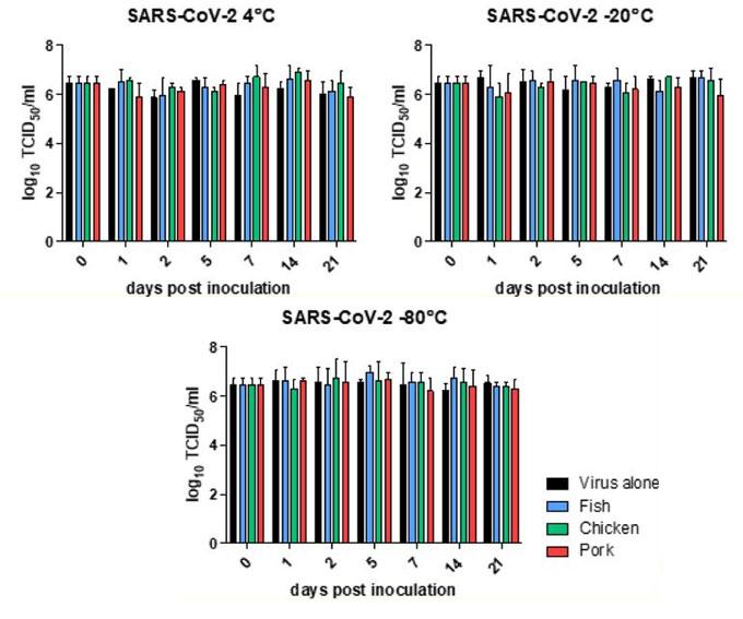 Alimentos contaminados con SARS-CoV-2