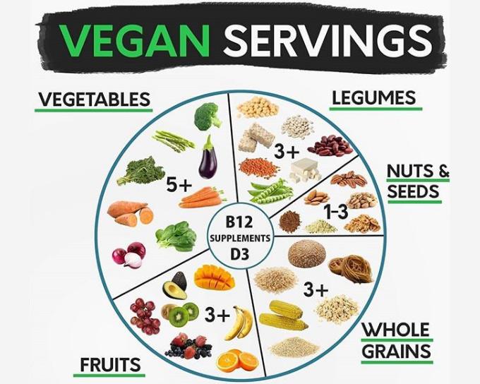 Qué comer en dieta vegana