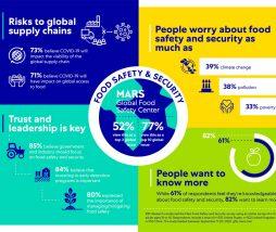 Seguridad alimentaria, encuesta global