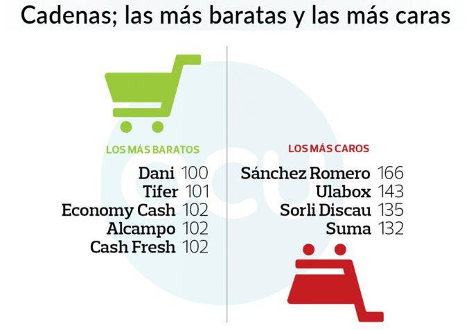 Supermercado más barato