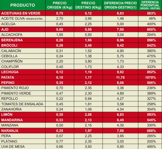 Especulación con el precio de los alimentos