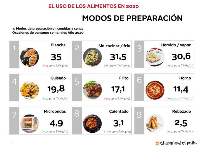Informe del Consumo Alimentario
