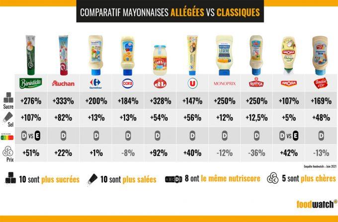 mayonesas light