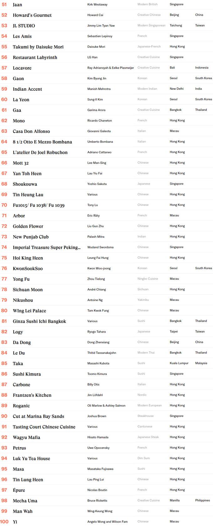Lista OAD de restaurantes de Asia