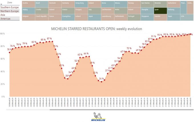 Como afectó el Covid-19 a los restaurantes españoles